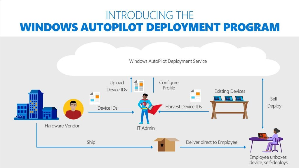 Windows AutoPilot uitrollen infographic